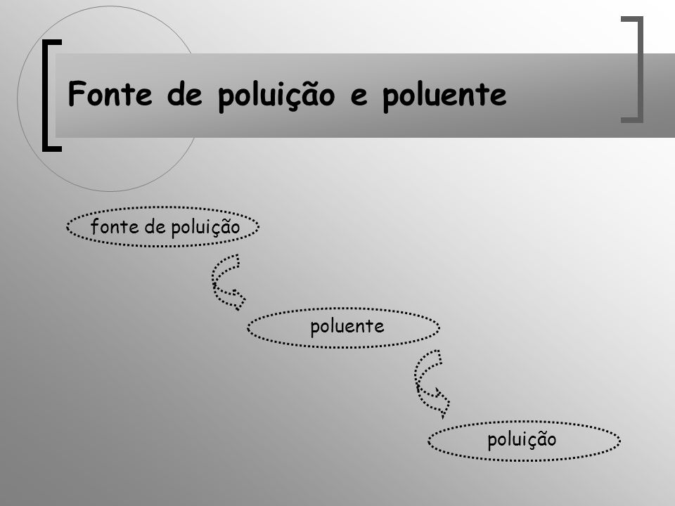 Fonte de poluição e poluente