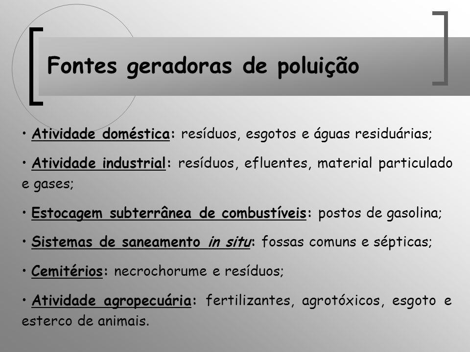 Fontes geradoras de poluição