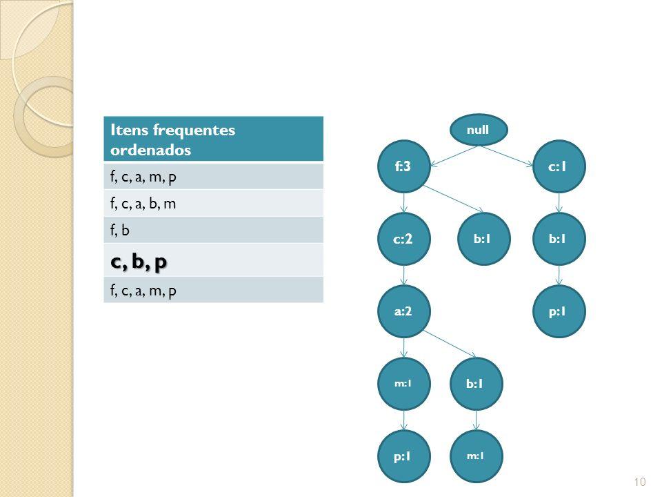 c, b, p Itens frequentes ordenados f, c, a, m, p f, c, a, b, m f, b