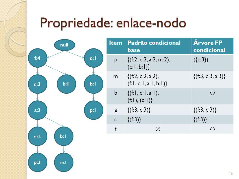 Propriedade: enlace-nodo