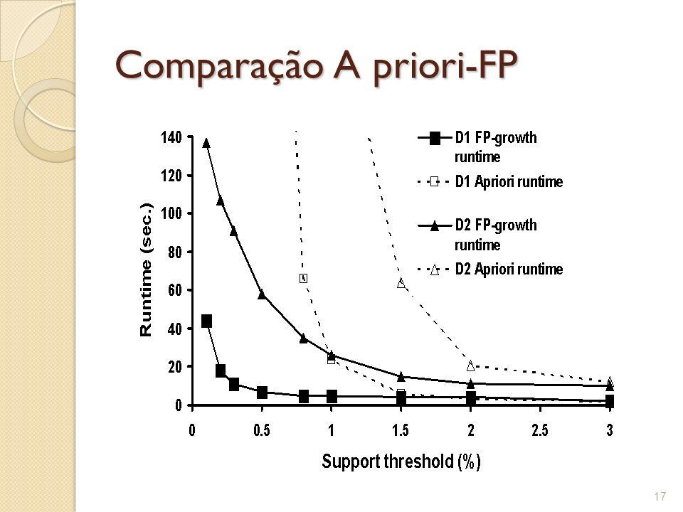 Comparação A priori-FP