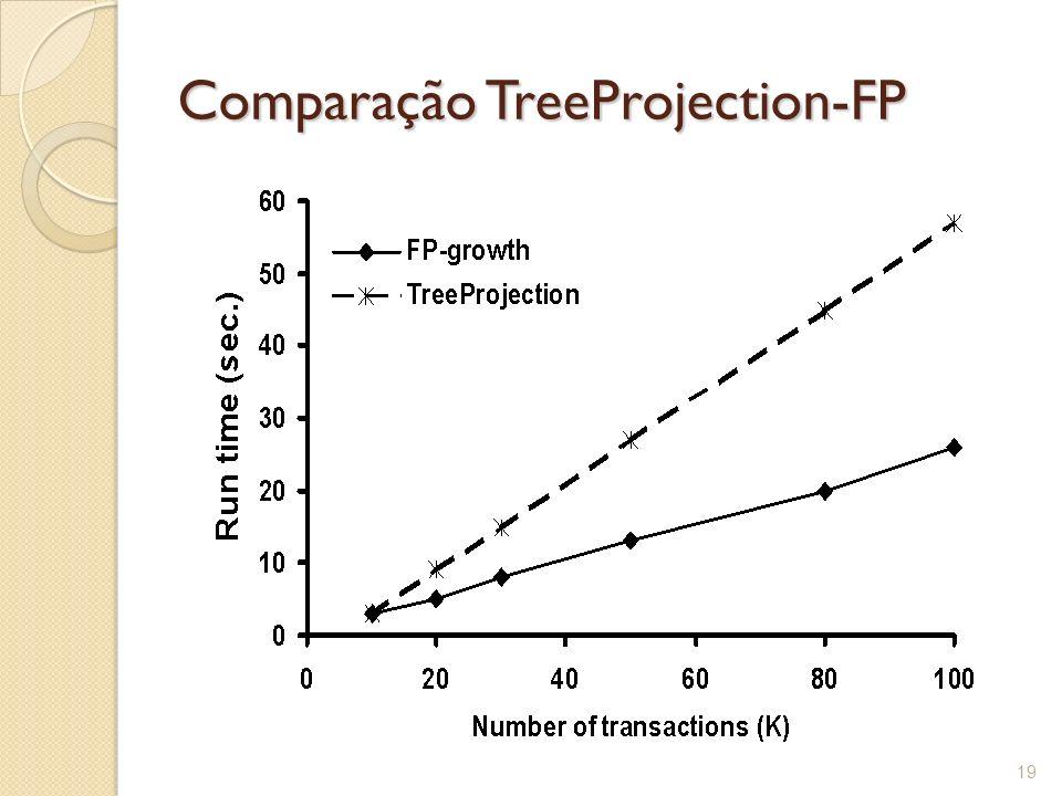 Comparação TreeProjection-FP
