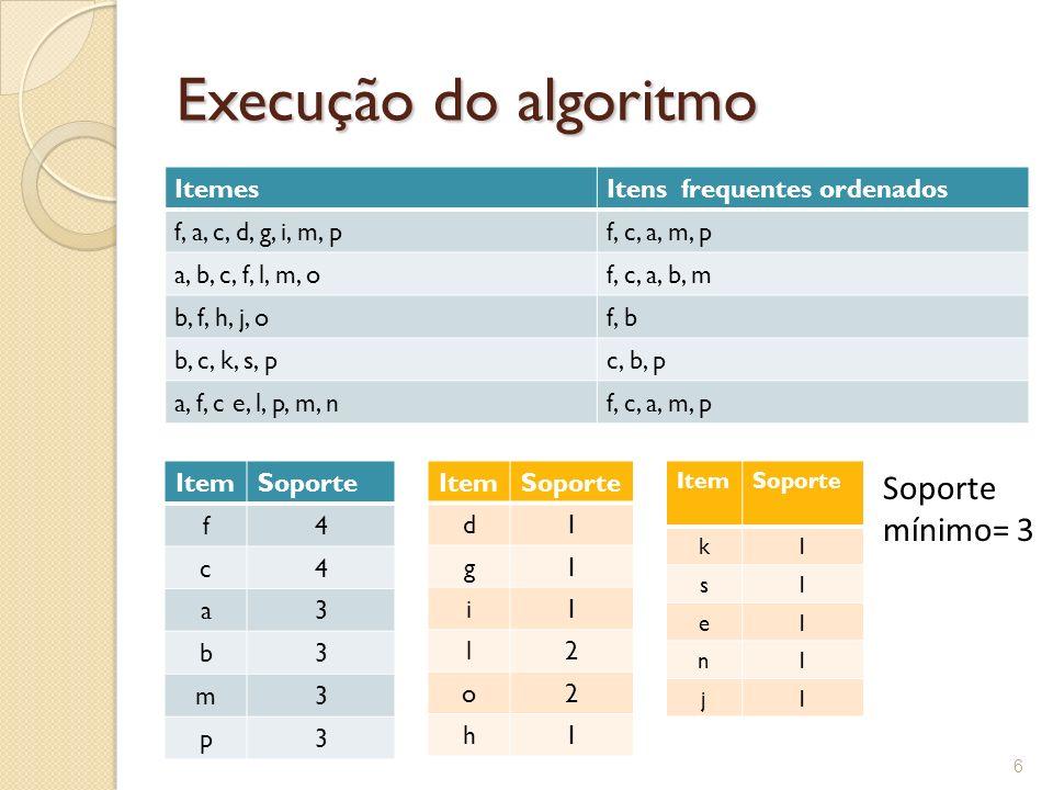 Execução do algoritmo Soporte mínimo= 3 Itemes