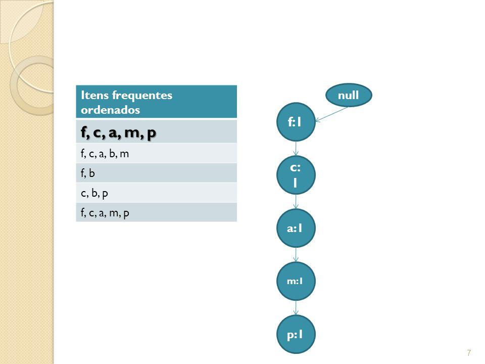 f, c, a, m, p f:1 c:1 Itens frequentes ordenados f, c, a, b, m f, b