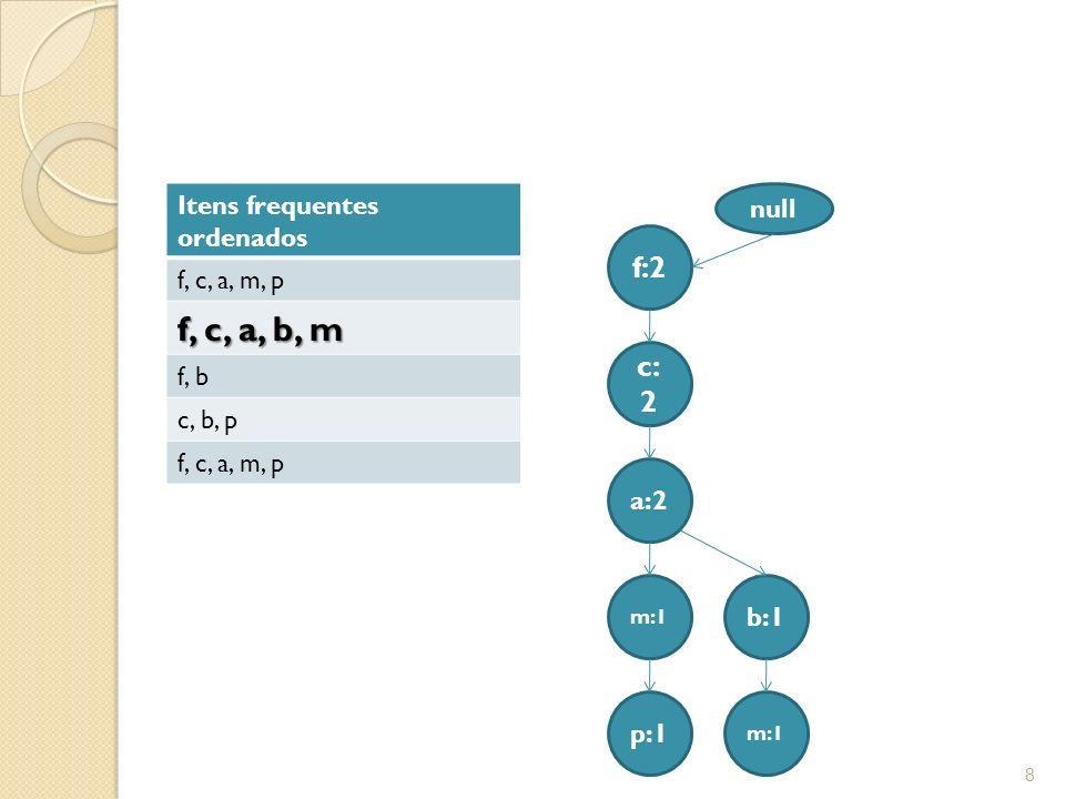 f, c, a, b, m f:2 c:2 Itens frequentes ordenados f, c, a, m, p f, b