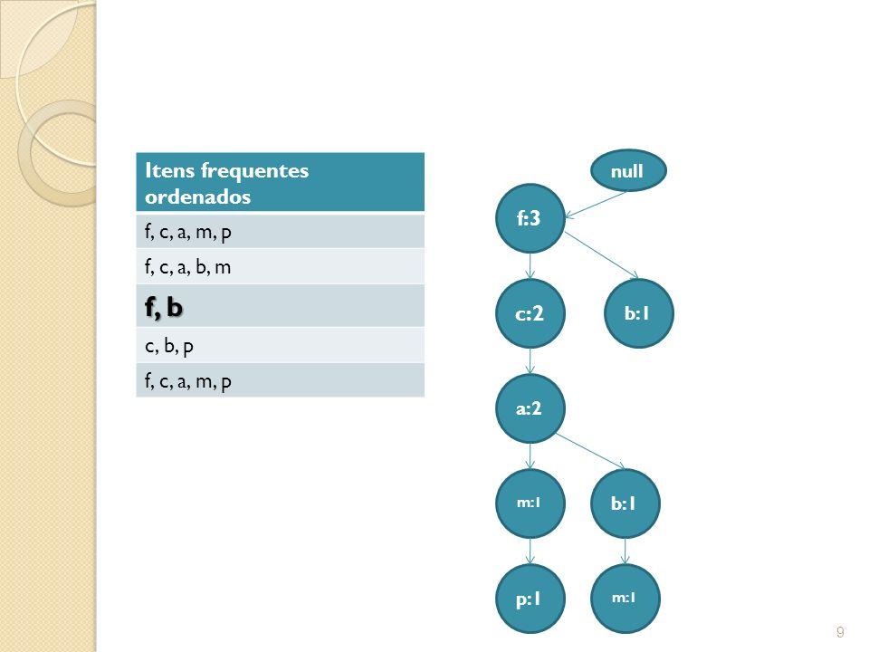 f, b Itens frequentes ordenados f, c, a, m, p f, c, a, b, m c, b, p