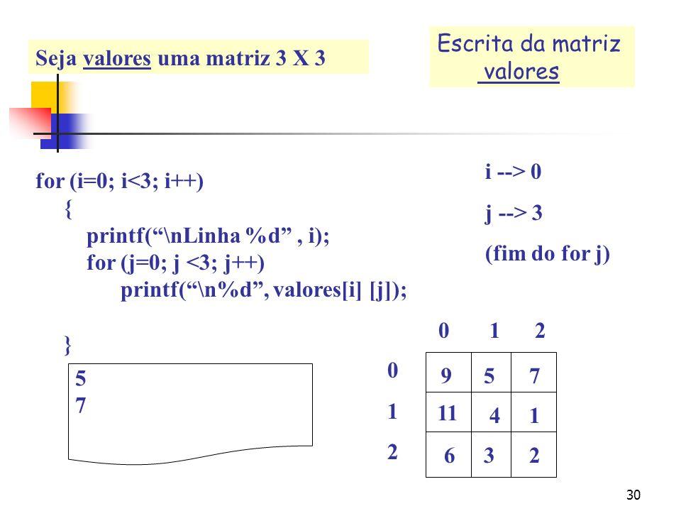 Escrita da matriz valores. Seja valores uma matriz 3 X 3. for (i=0; i<3; i++) { printf( \nLinha %d , i);
