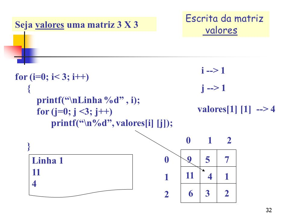 Escrita da matriz valores. Seja valores uma matriz 3 X 3. for (i=0; i< 3; i++) { printf( \nLinha %d , i);