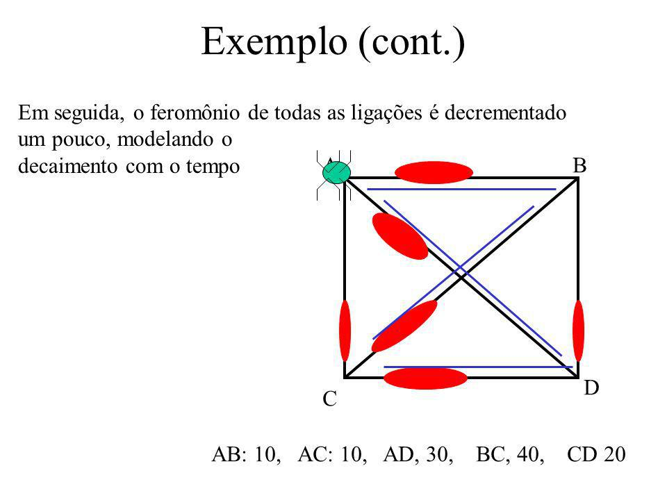 Exemplo (cont.)Em seguida, o feromônio de todas as ligações é decrementado. um pouco, modelando o. decaimento com o tempo.