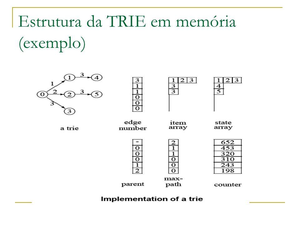 Estrutura da TRIE em memória (exemplo)