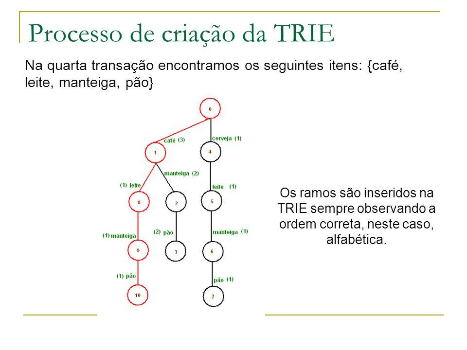Processo de criação da TRIE