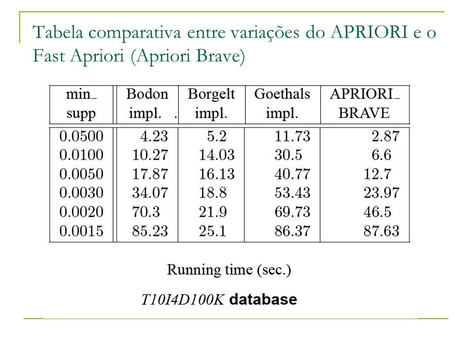 Tabela comparativa entre variações do APRIORI e o Fast Apriori (Apriori Brave)
