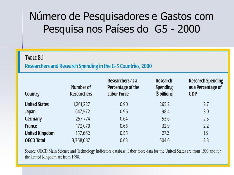 Número de Pesquisadores e Gastos com Pesquisa nos Países do G5 - 2000