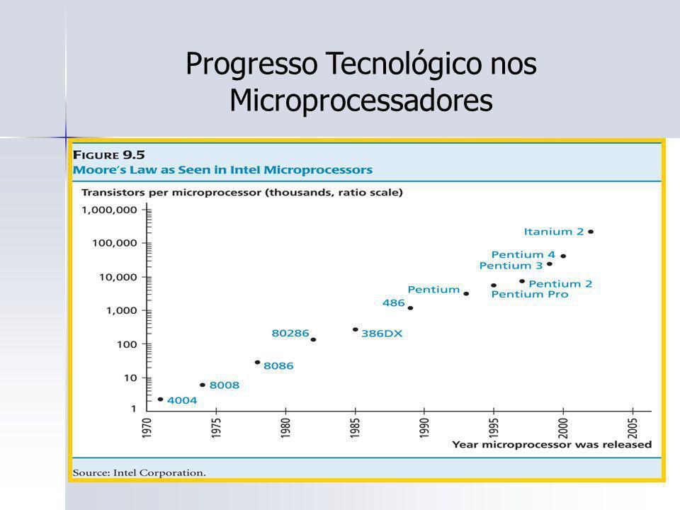Progresso Tecnológico nos Microprocessadores