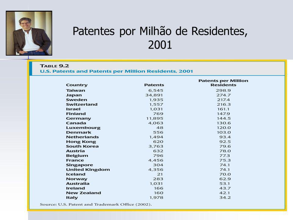 Patentes por Milhão de Residentes, 2001