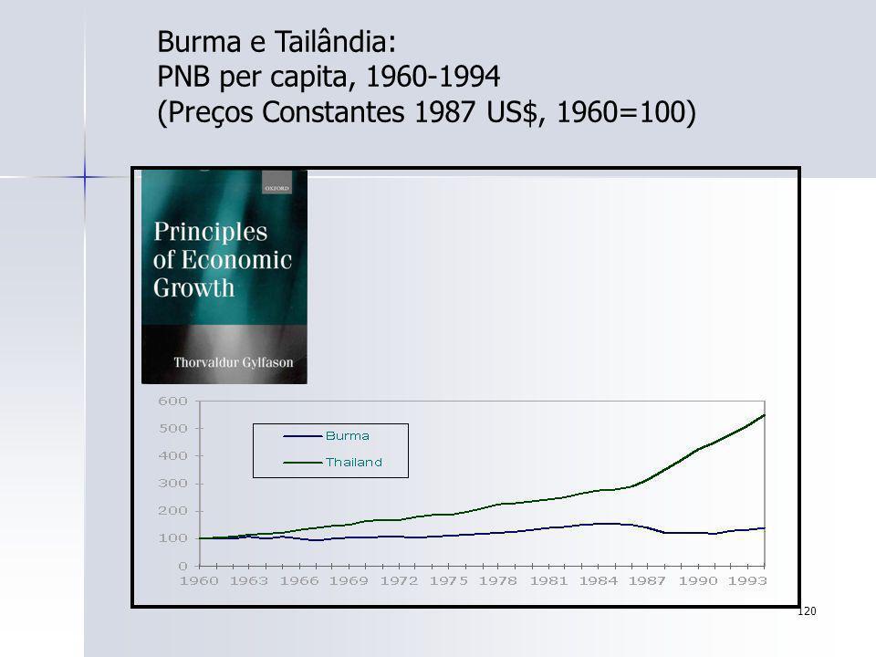 Burma e Tailândia: PNB per capita, 1960-1994 (Preços Constantes 1987 US$, 1960=100)