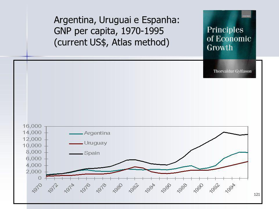 Argentina, Uruguai e Espanha: GNP per capita, 1970-1995 (current US$, Atlas method)