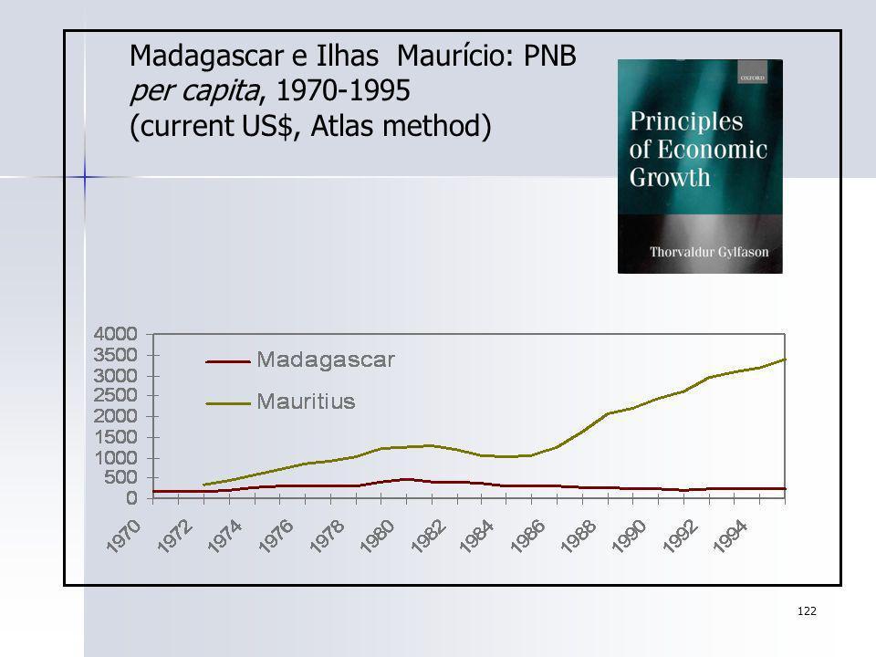 Madagascar e Ilhas Maurício: PNB per capita, 1970-1995