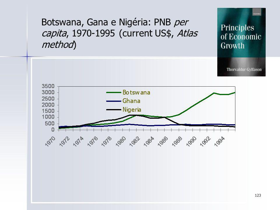 Botswana, Gana e Nigéria: PNB per capita, 1970-1995 (current US$, Atlas method)