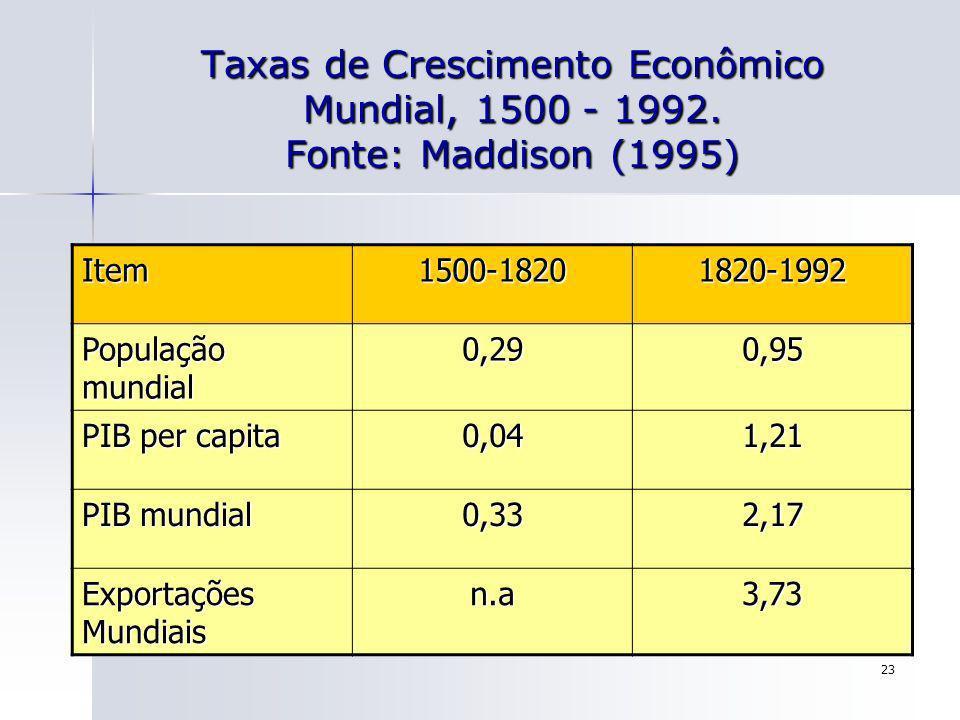 Taxas de Crescimento Econômico Mundial, 1500 - 1992
