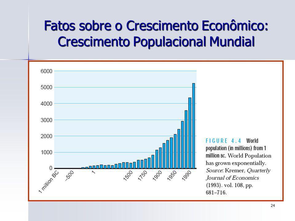 Fatos sobre o Crescimento Econômico: Crescimento Populacional Mundial