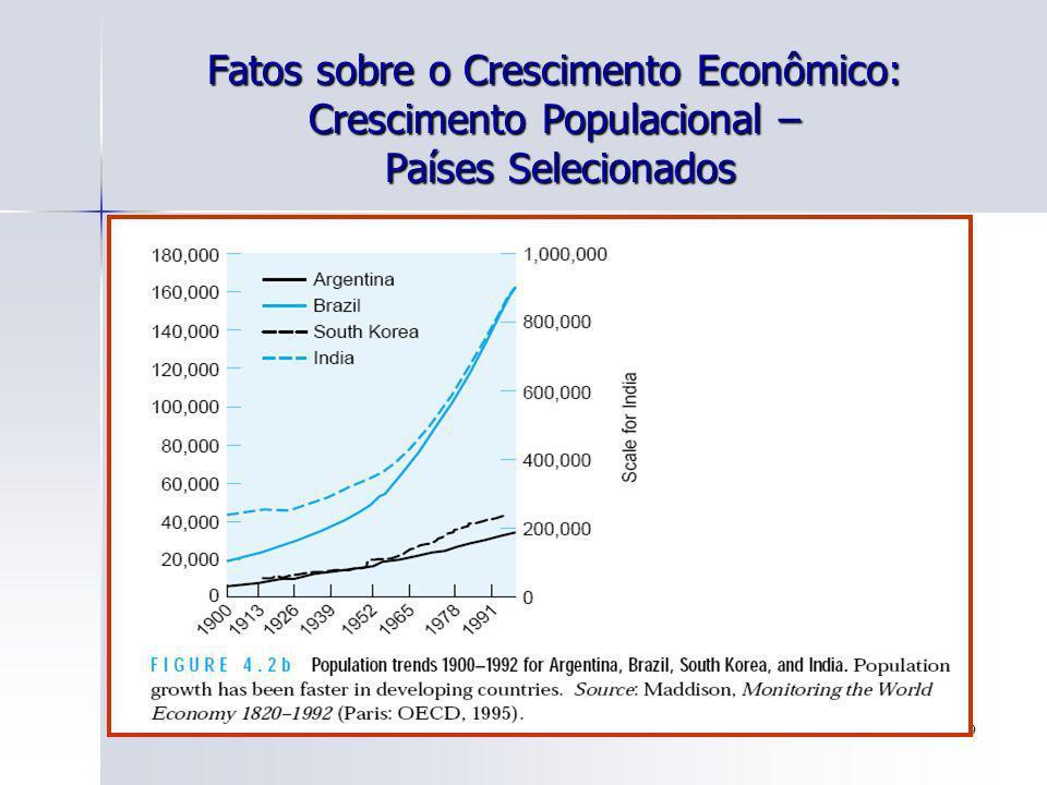 Fatos sobre o Crescimento Econômico: Crescimento Populacional – Países Selecionados
