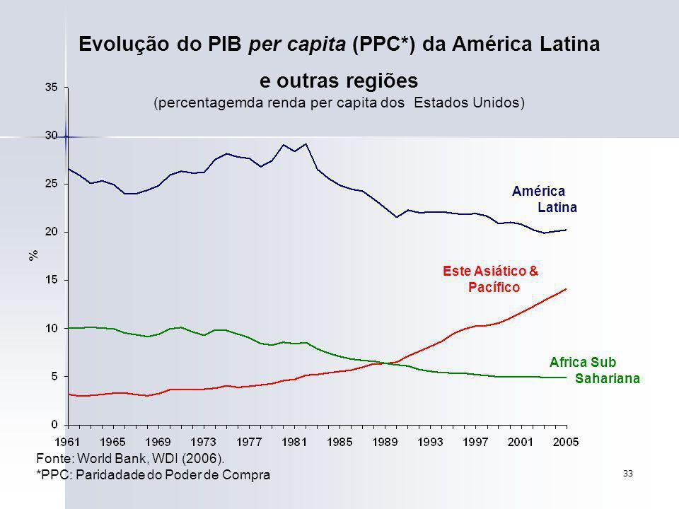 Evolução do PIB per capita (PPC*) da América Latina