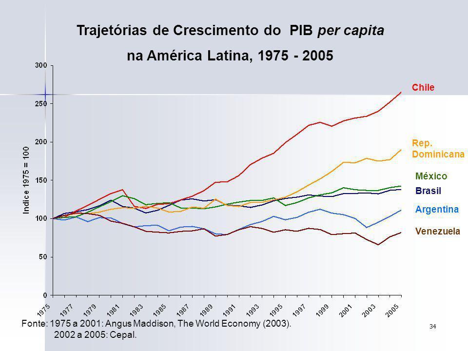Trajetórias de Crescimento do PIB per capita