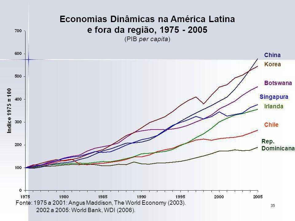 Economias Dinâmicas na América Latina e fora da região, 1975 - 2005 (PIB per capita)