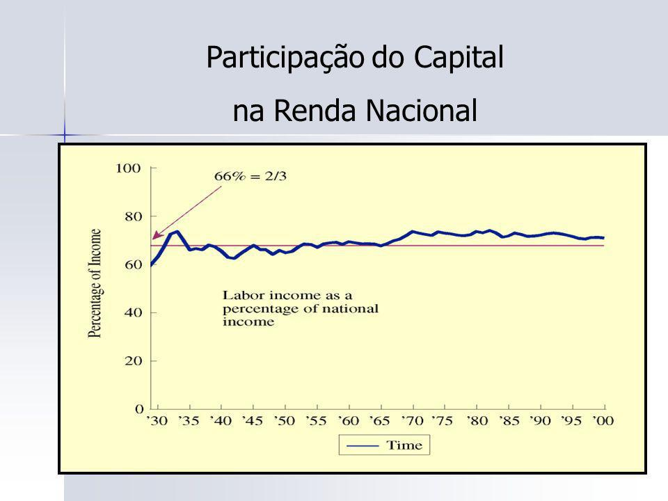 Participação do Capital