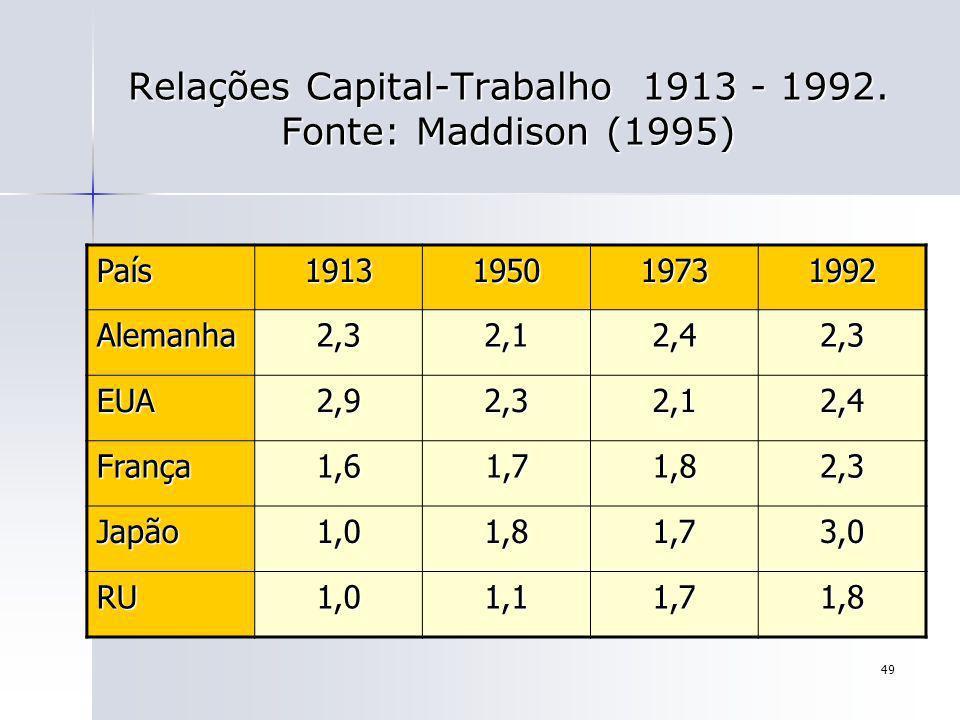 Relações Capital-Trabalho 1913 - 1992. Fonte: Maddison (1995)