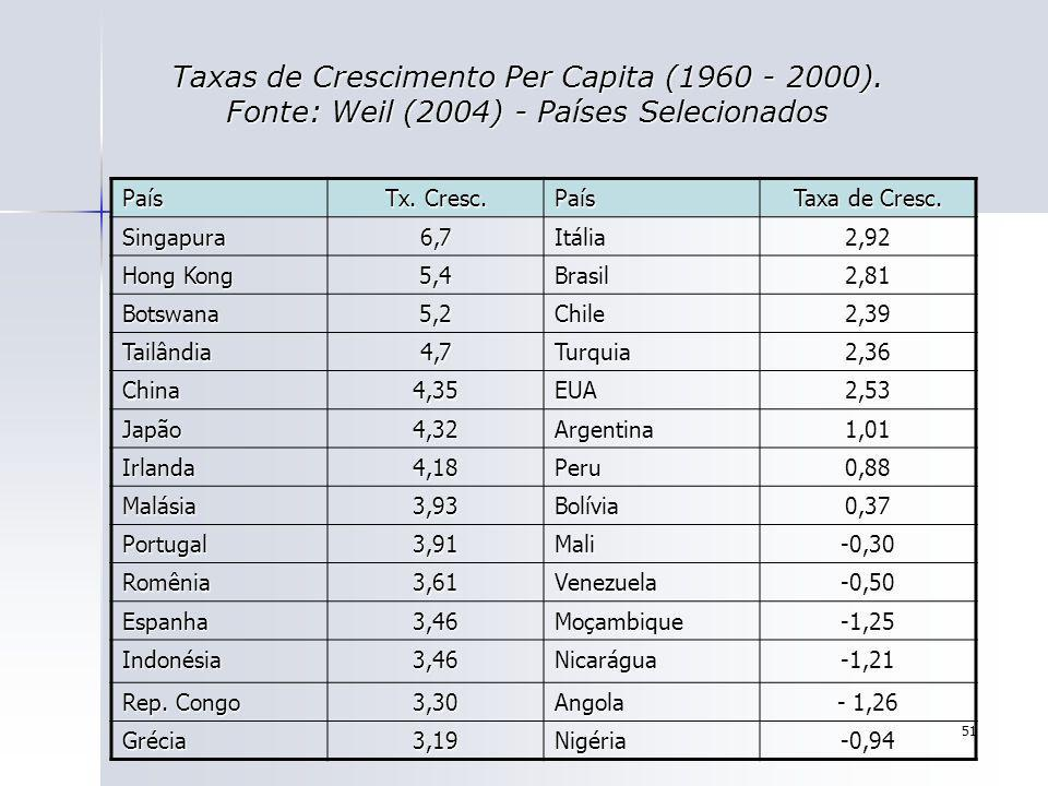 Taxas de Crescimento Per Capita (1960 - 2000)