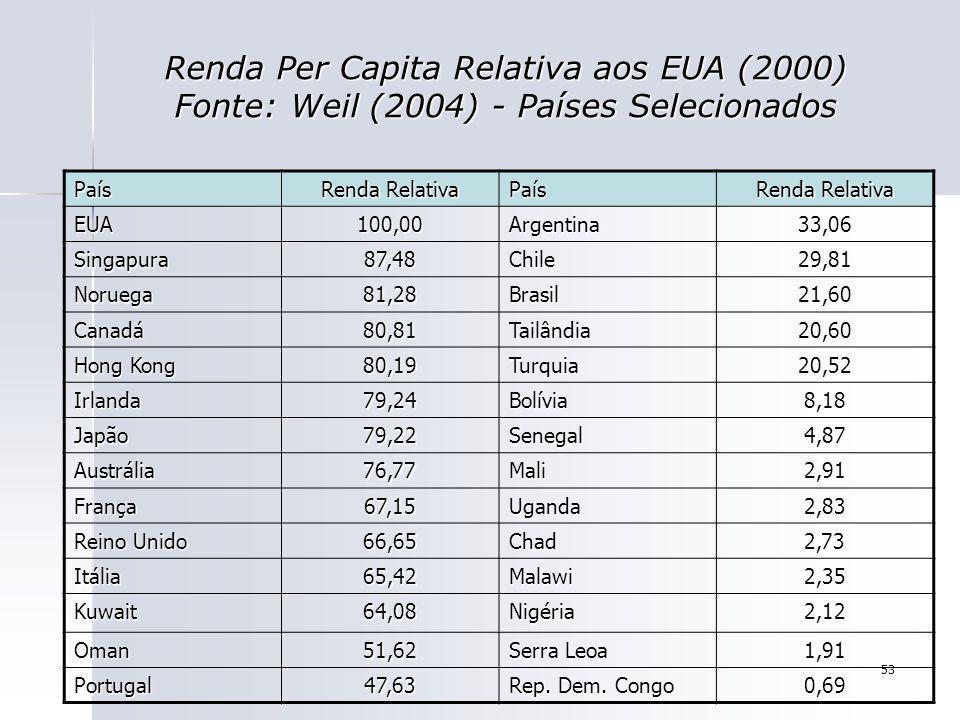 Renda Per Capita Relativa aos EUA (2000) Fonte: Weil (2004) - Países Selecionados