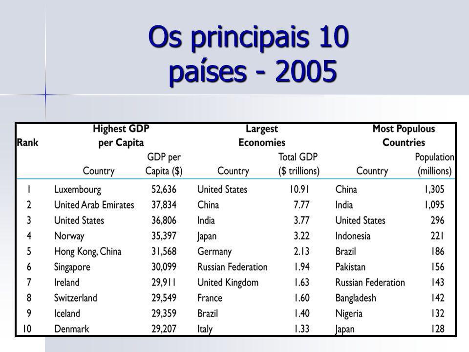 Os principais 10 países - 2005