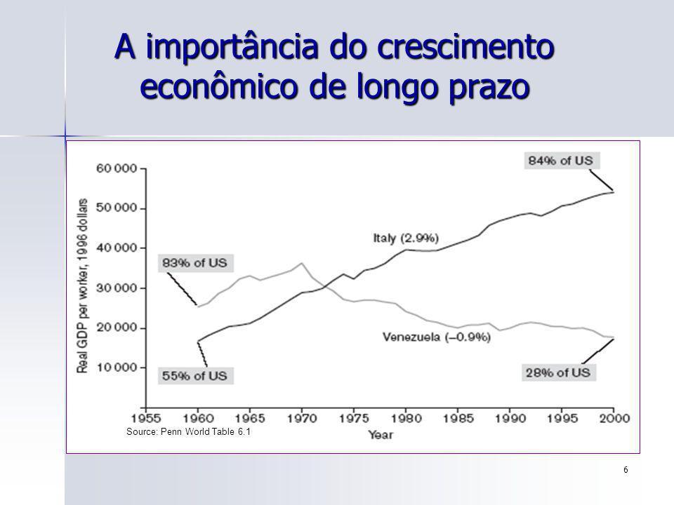 A importância do crescimento econômico de longo prazo