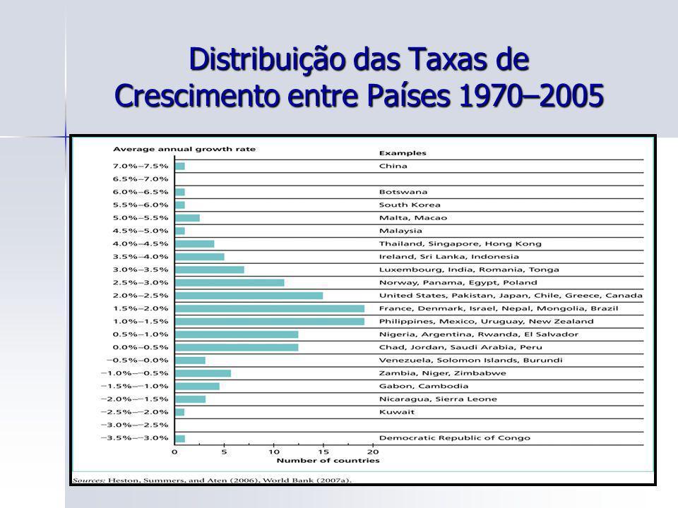 Distribuição das Taxas de Crescimento entre Países 1970–2005
