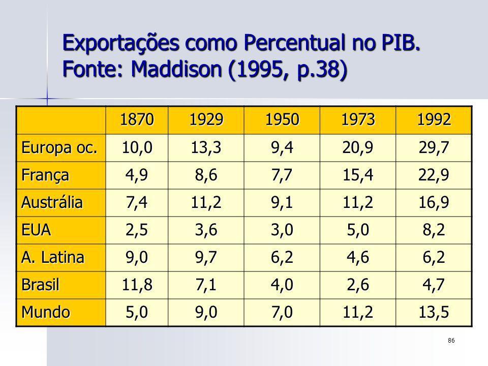 Exportações como Percentual no PIB. Fonte: Maddison (1995, p.38)