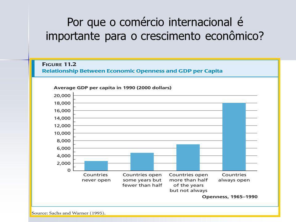 Por que o comércio internacional é importante para o crescimento econômico