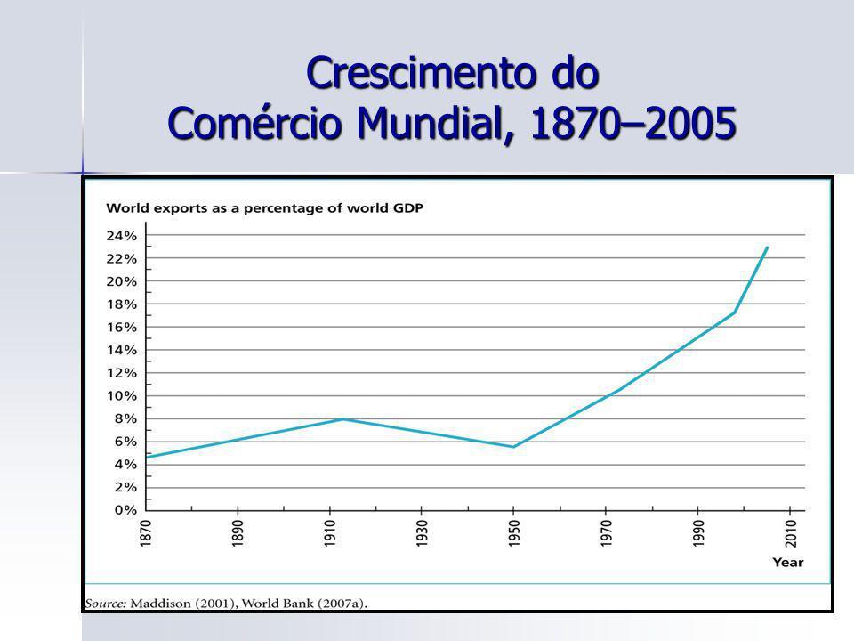 Crescimento do Comércio Mundial, 1870–2005