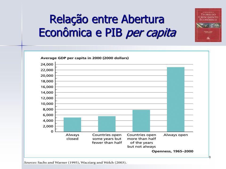 Relação entre Abertura Econômica e PIB per capita