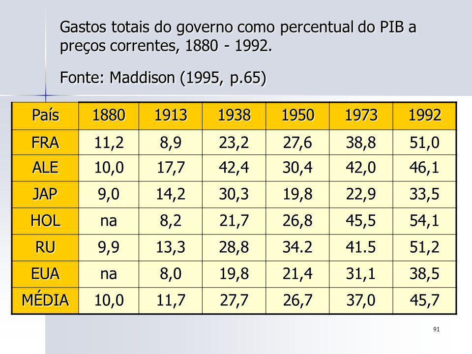 Gastos totais do governo como percentual do PIB a preços correntes, 1880 - 1992. Fonte: Maddison (1995, p.65)