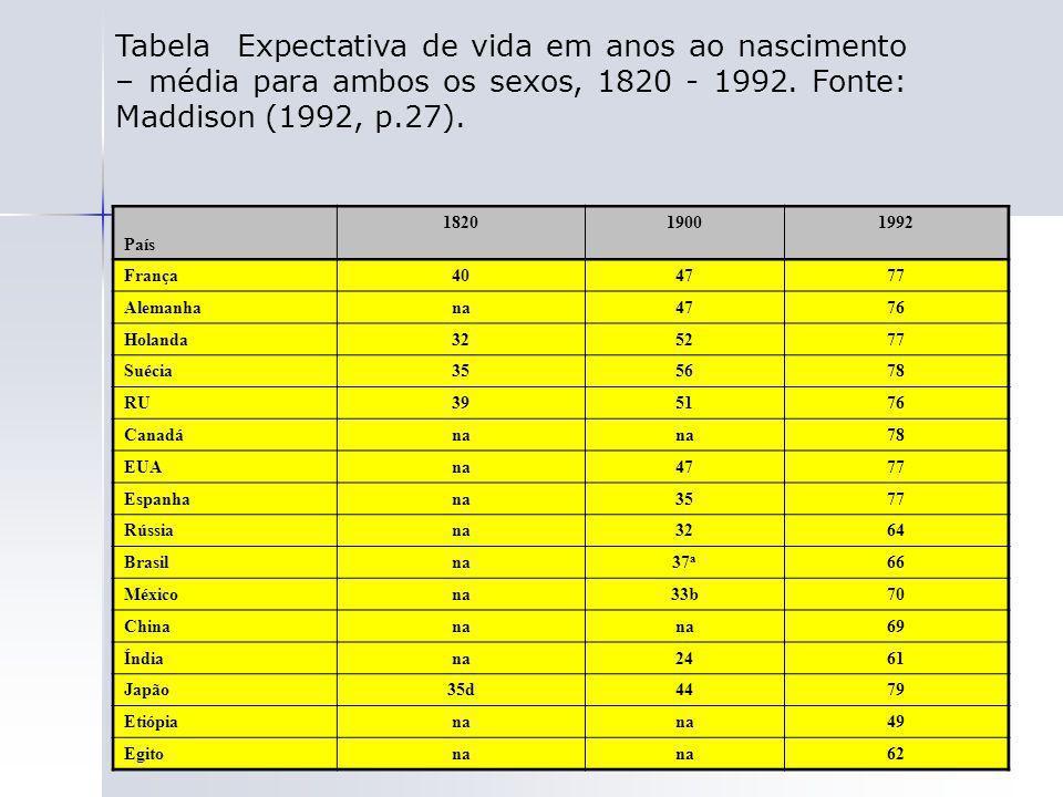 Tabela Expectativa de vida em anos ao nascimento – média para ambos os sexos, 1820 - 1992. Fonte: Maddison (1992, p.27).