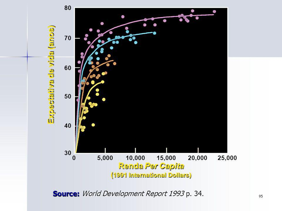 Source: World Development Report 1993 p. 34.