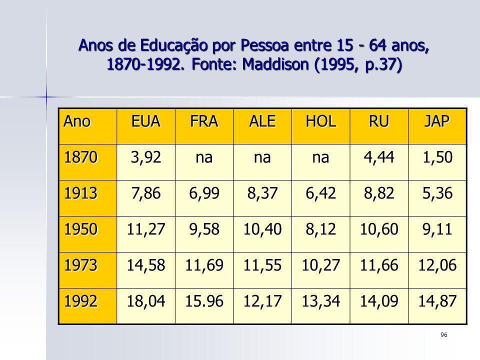 Anos de Educação por Pessoa entre 15 - 64 anos, 1870-1992