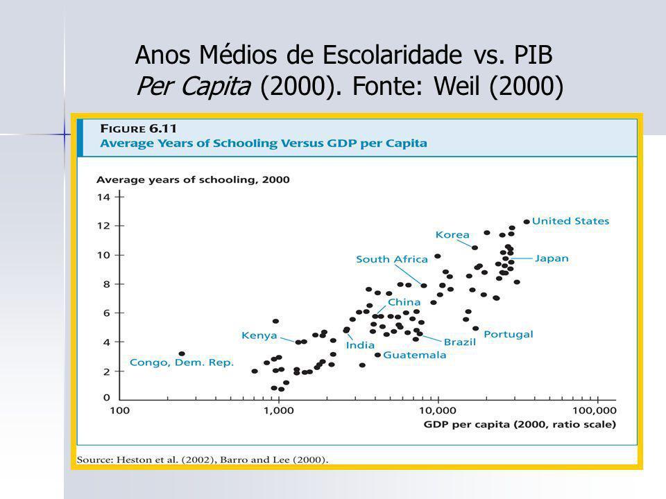 Anos Médios de Escolaridade vs. PIB Per Capita (2000)