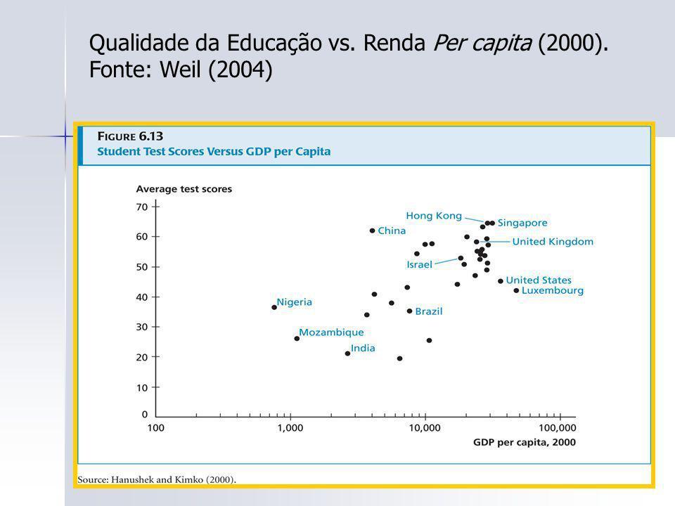 Qualidade da Educação vs. Renda Per capita (2000). Fonte: Weil (2004)