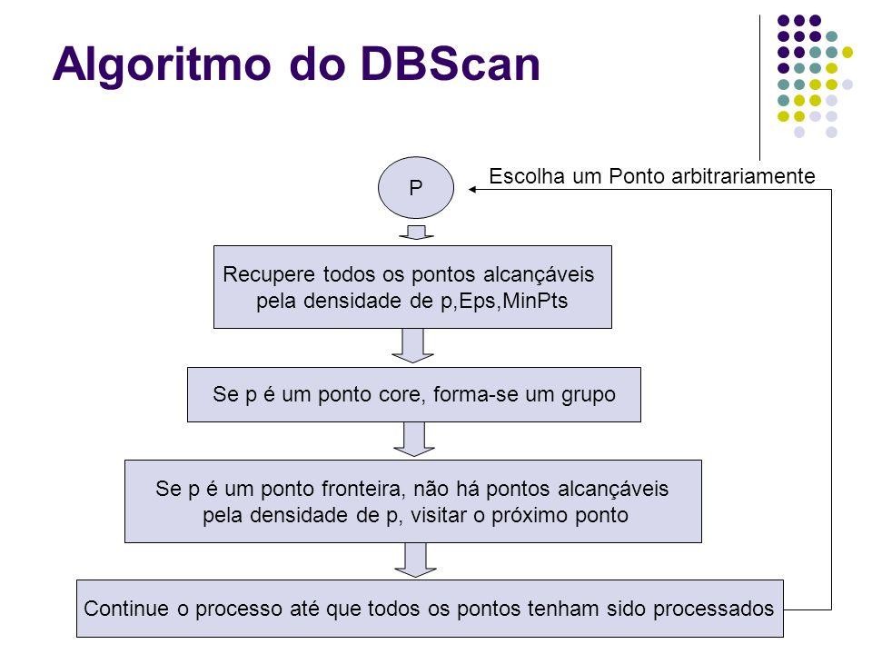 Algoritmo do DBScan Escolha um Ponto arbitrariamente P