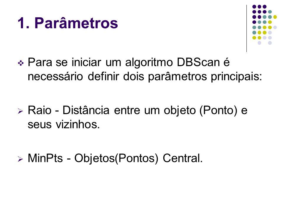 1. Parâmetros Para se iniciar um algoritmo DBScan é necessário definir dois parâmetros principais: