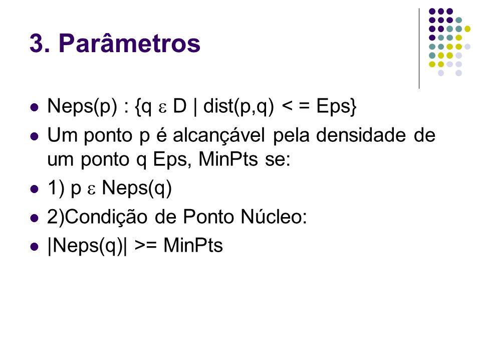 3. Parâmetros Neps(p) : {q  D | dist(p,q) < = Eps}