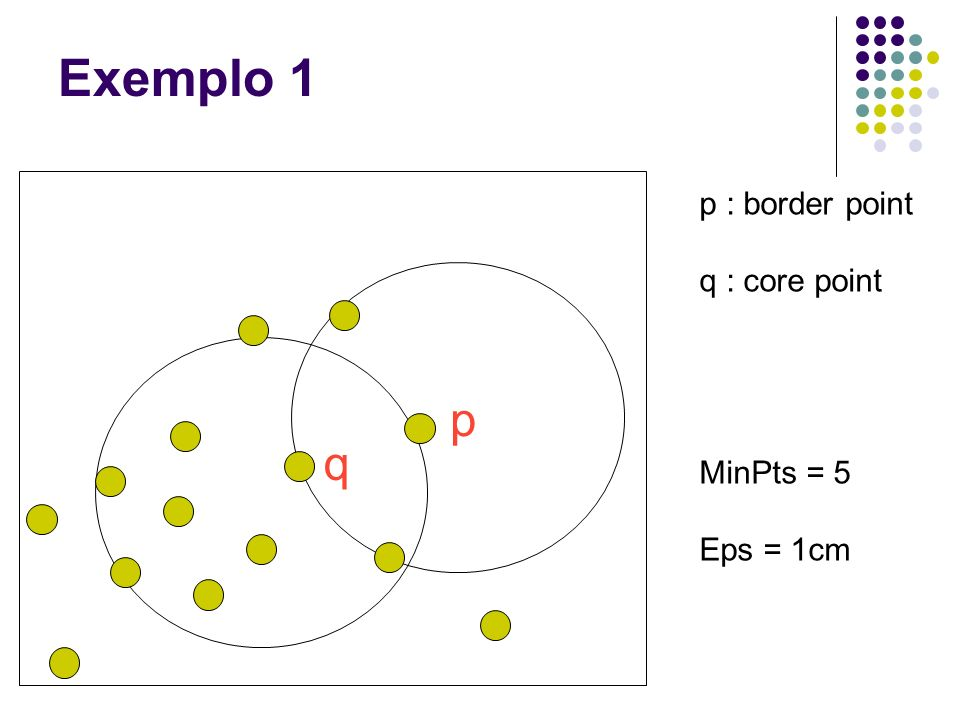 Exemplo 1 p : border point q : core point MinPts = 5 Eps = 1cm p q